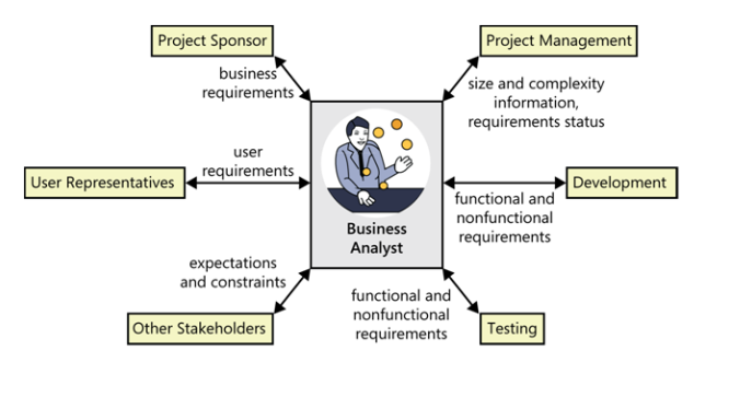 The Role of Requirements Analyst